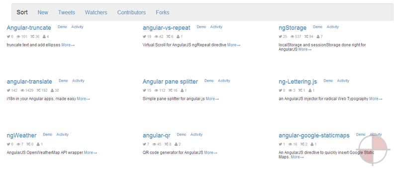 AngularJS with examples, categories, install commands, CDN links, project and author stats, and more.
