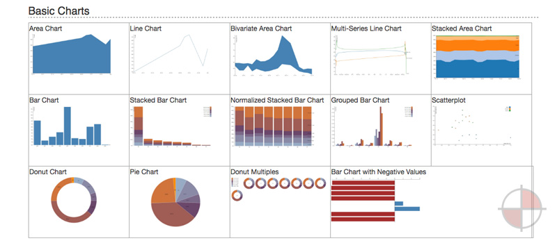 Graphs and Charts with d3.js and Angular Directives