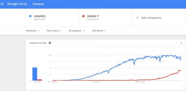google-trend-angular2