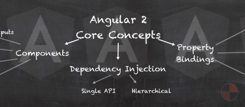 The core concepts of Angular2