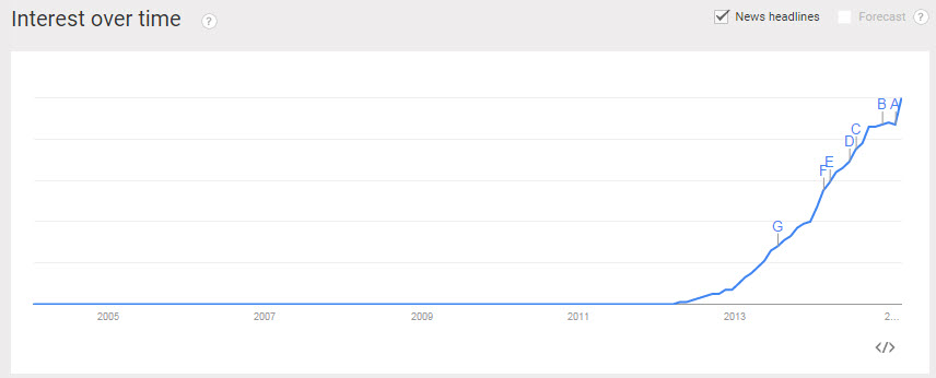 angularjs-google-trend-2015
