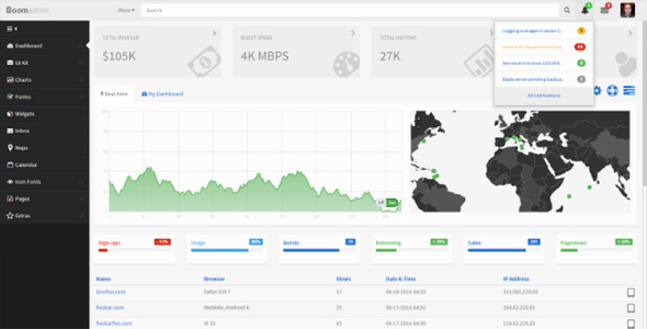 A full-featured, versatile Web app and dashboard template. Featuring Bootstrap 3.1, AngularJS and JSON data services.
