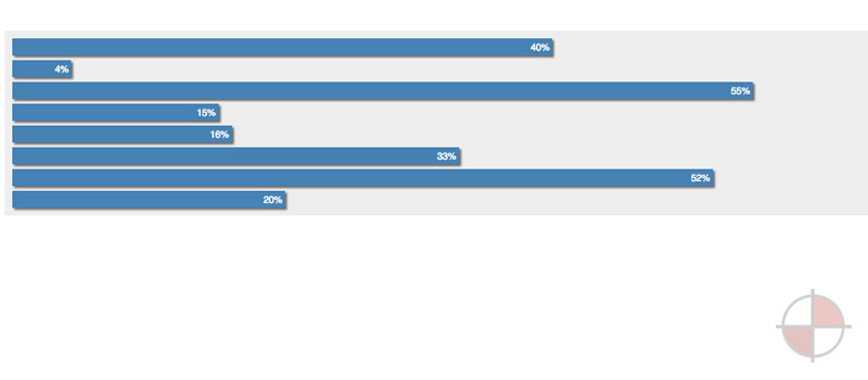 Bar Chart Example with Angular.js and D3.js