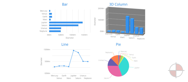 Vaadin Charts with Angular 2